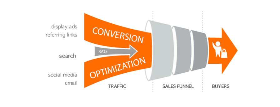 Conversion Marketing: 5 Steps to Better Website Conversion